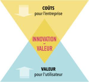 Innovation-Valeur : pierre angulaire de la stratégie Océan Bleu
